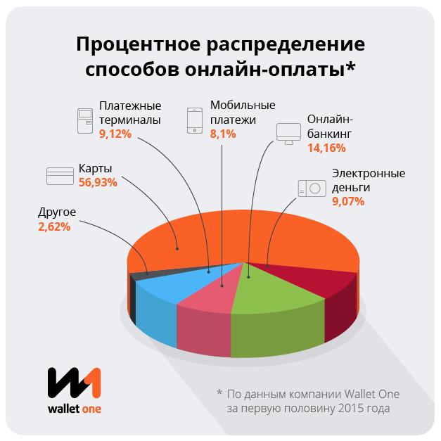 Процентное распределение способов онлайн-оплаты